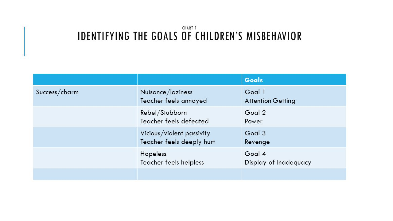 CHART 1 IDENTIFYING THE GOALS OF CHILDREN'S MISBEHAVIOR Goals Success/charmNuisance/laziness Teacher feels annoyed Goal 1 Attention Getting Rebel/Stubborn Teacher feels defeated Goal 2 Power Vicious/violent passivity Teacher feels deeply hurt Goal 3 Revenge Hopeless Teacher feels helpless Goal 4 Display of Inadequacy