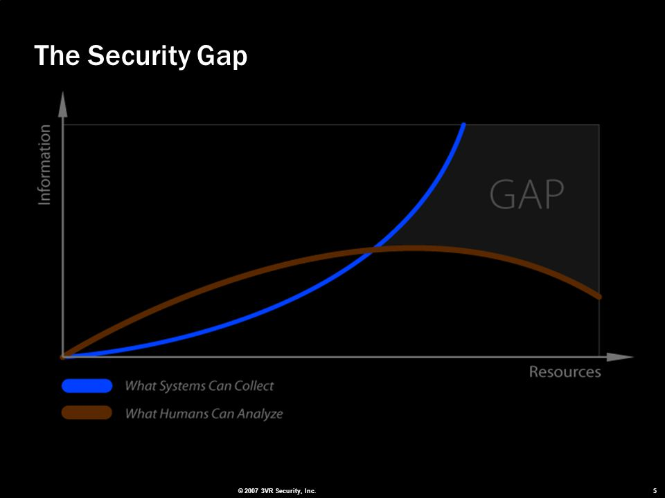 5 The Security Gap