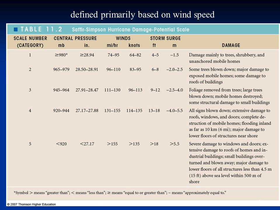 defined primarily based on wind speed 21