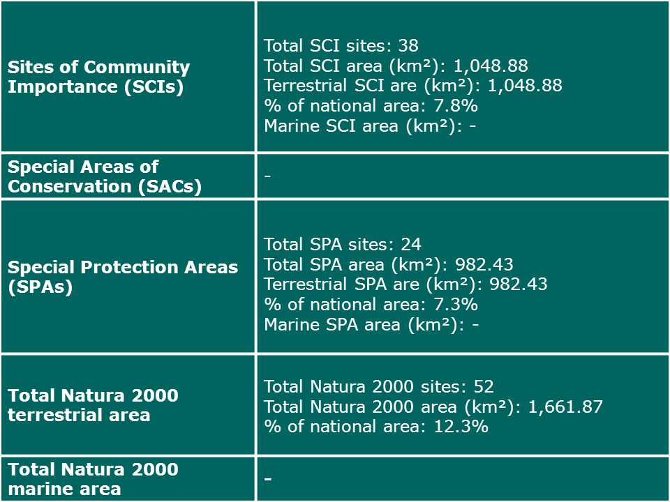 Technical costs for nature development and maintenance Evolution in the period 2014-2050 of cost related to development, restoration and maintenance of protected habitats and habitats of protected species.