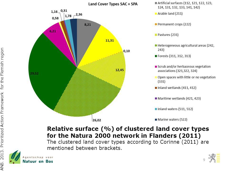 Conservation status 11/12/2013 PAF Flanders - Financing Natura 2000 workshop - Belgium10 FV – Favourable; U1 – Unfavourable inadequate; U2 – Unfavourable bad; XX - Unknown; NA – Not reported Region / Conclusion HABITATSSPECIES FVU1U2XXNAFVU1U2XXNA Range289100-375134- Area / Population 1418150-1814189- Structure / Habitat 29333-1131134- Future Prospects 1618112-2412149- Flanders37371-1612229- Habitat types (I) and species (II&IV) cf.