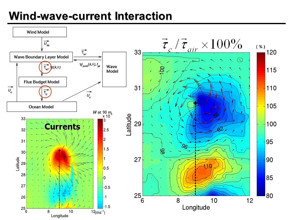 Wind-wave-current Interaction W at 90 m Currents