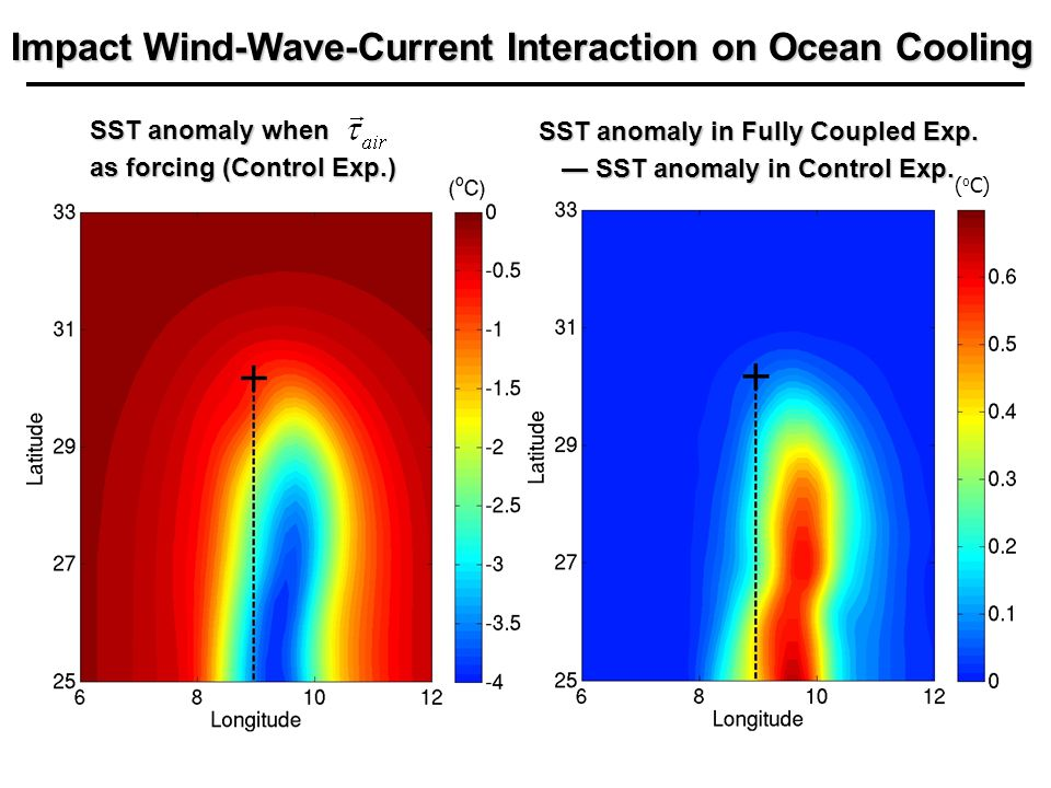 Impact Wind-Wave-Current Interaction on Ocean Cooling SST anomaly in Fully Coupled Exp.