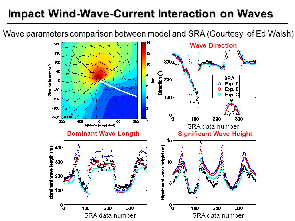 Dominant Wave Length Significant Wave Height Wave Direction Wave parameters comparison between model and SRA (Courtesy of Ed Walsh) SRA SRA data number Vertical velocity Impact Wind-Wave-Current Interaction on Waves