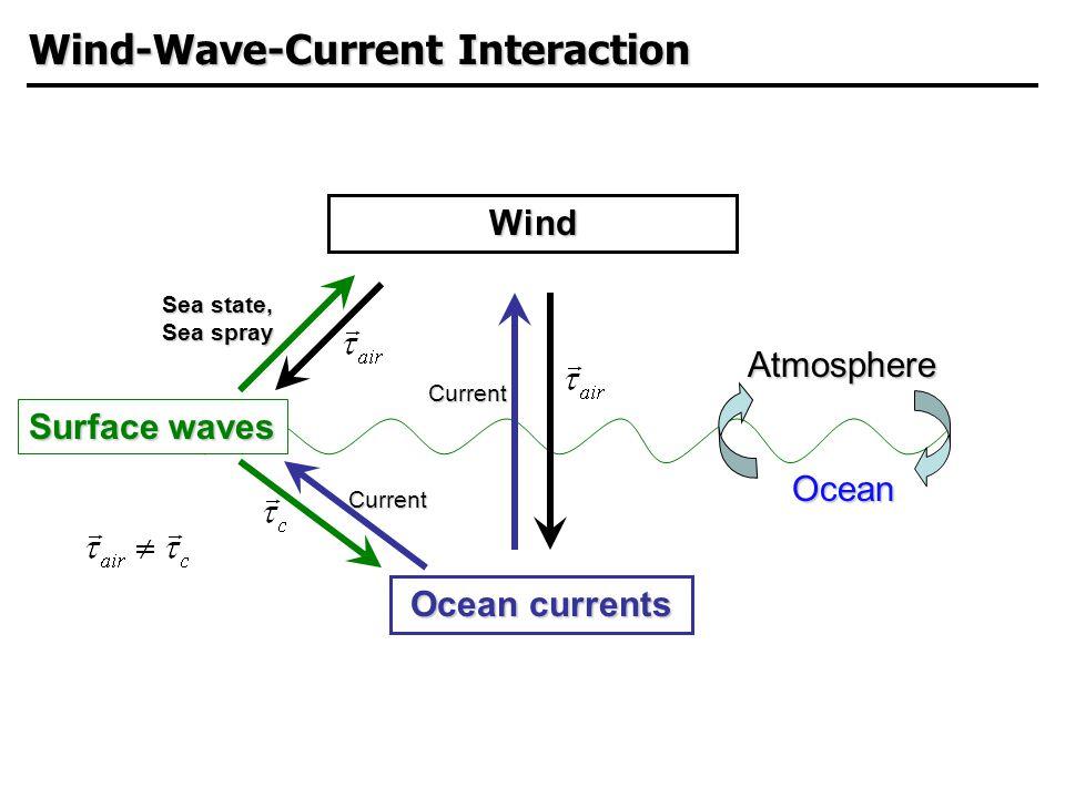  Hurricane Ivan (2005) track and reconnaissance flight tracks Flight tracks/Scanning Radar Altimeter measurements NASA/Goddard space flight center & NOAA/HRD Impact Wind-Wave-Current Interaction on Waves
