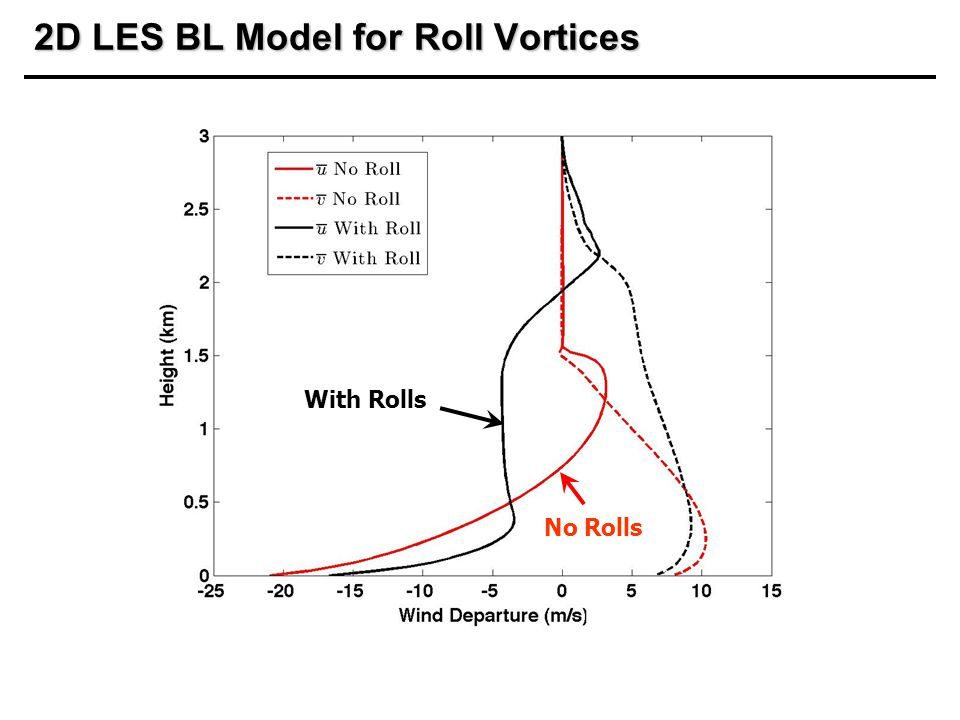 2D LES BL Model for Roll Vortices With Rolls No Rolls