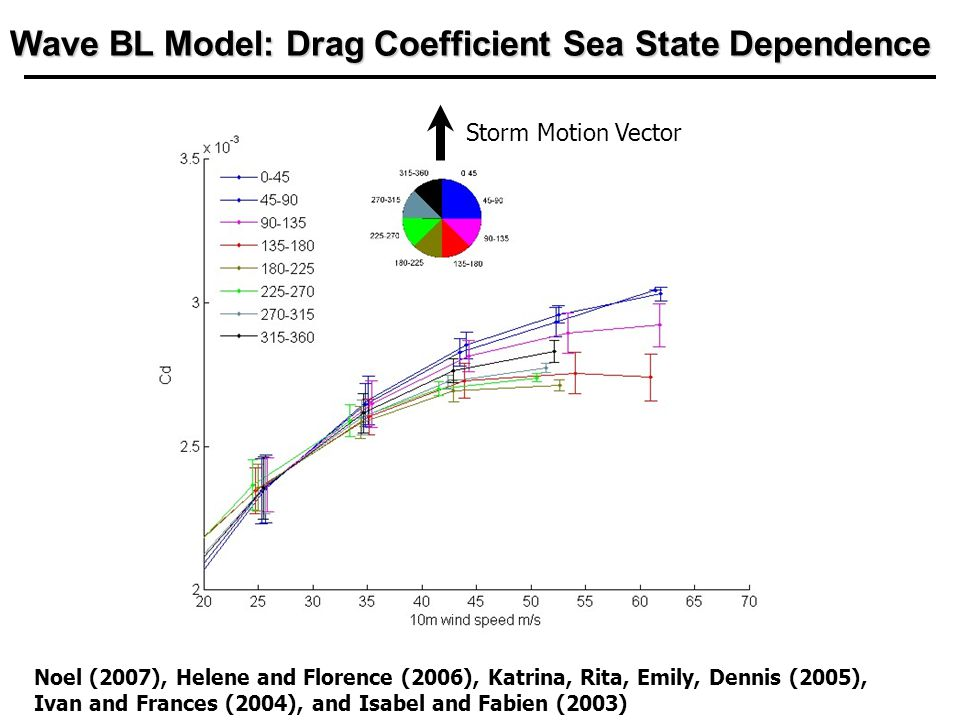 Wave BL Model: Drag Coefficient Sea State Dependence Storm Motion Vector Noel (2007), Helene and Florence (2006), Katrina, Rita, Emily, Dennis (2005), Ivan and Frances (2004), and Isabel and Fabien (2003)