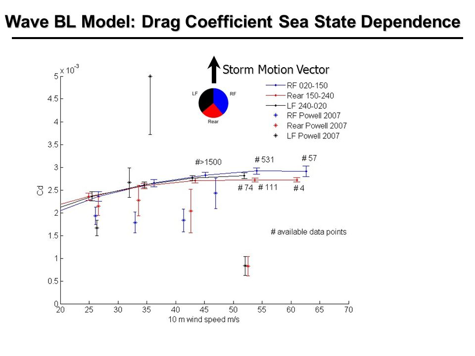 Storm Motion Vector Wave BL Model: Drag Coefficient Sea State Dependence