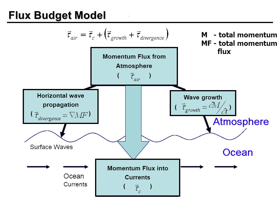 Ocean Currents Horizontal wave propagation ( ) Wave growth ( ) Flux Budget Model Momentum Flux into Currents ( ) Momentum Flux from Atmosphere ( ) M - total momentum MF - total momentum flux