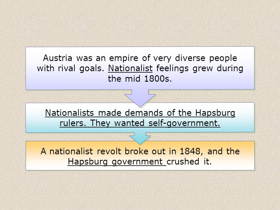 A nationalist revolt broke out in 1848, and the Hapsburg government crushed it. Nationalists made demands of the Hapsburg rulers. They wanted self-gov