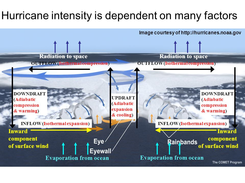 Hurricane intensity is dependent on many factors Image courtesy of http://hurricanes.noaa.gov Inward component of surface wind Inward component of surface wind Evaporation from ocean INFLOW (Isothermal expansion) OUTFLOW (Isothermal compression) Radiation to space UPDRAFT (Adiabatic expansion & cooling) DOWNDRAFT (Adiabatic compression & warming) DOWNDRAFT (Adiabatic compression & warming)