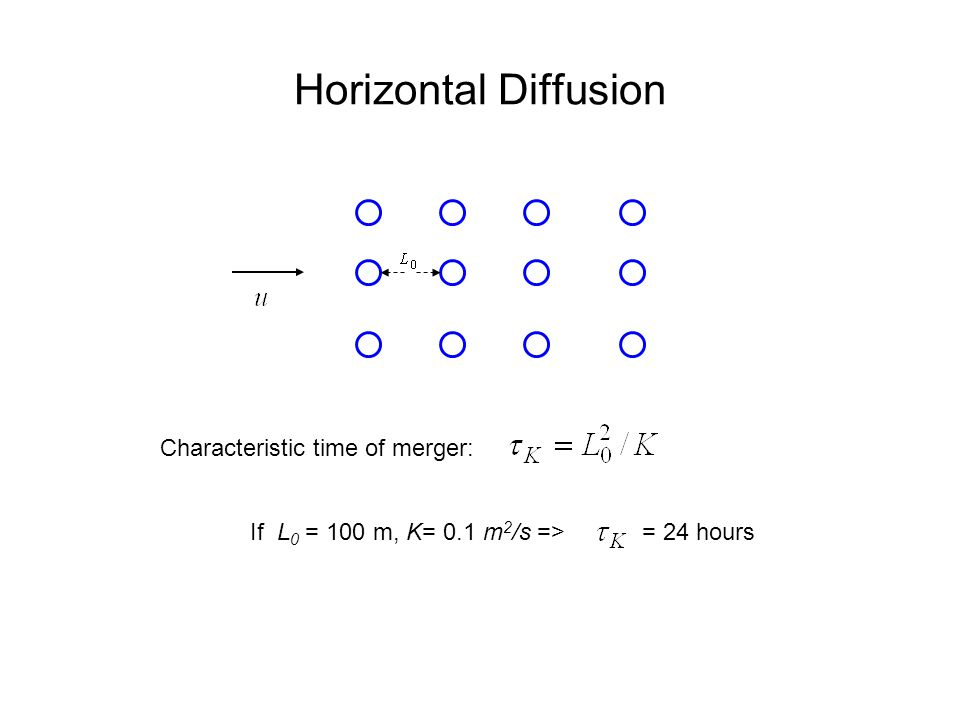 Horizontal Diffusion Characteristic time of merger: If L 0 = 100 m, K= 0.1 m 2 /s =>= 24 hours