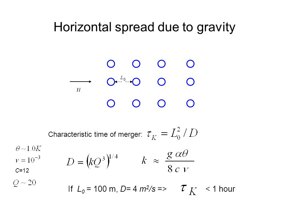 Horizontal spread due to gravity Characteristic time of merger: If L 0 = 100 m, D= 4 m 2 /s =>< 1 hour C=12