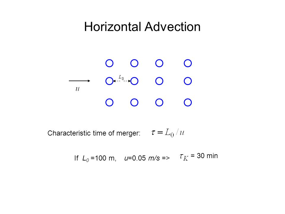 Horizontal Advection Characteristic time of merger: If L 0 =100 m, = 30 min u=0.05 m/s =>