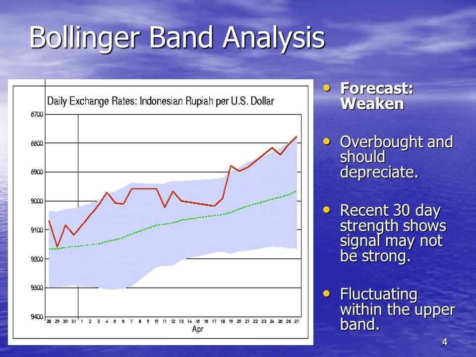 4 Bollinger Band Analysis Forecast: Weaken Forecast: Weaken Overbought and should depreciate.