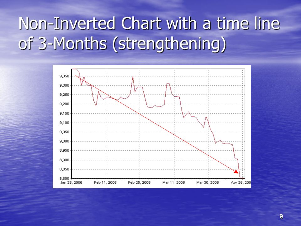 9 Non-Inverted Chart with a time line of 3-Months (strengthening)