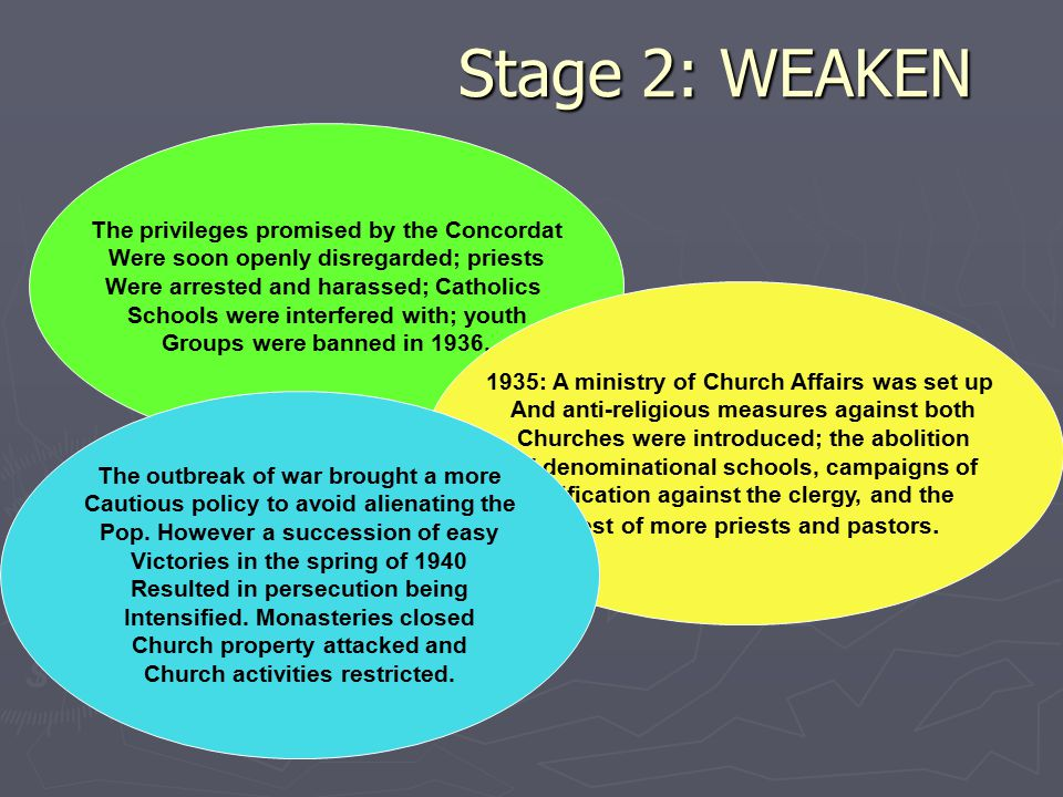 Stage 3: REPLACE ► The Nazis attempted to replace Christianity with a form of racial paganism, which became known as GERMAN FAITH MOVEMENT.