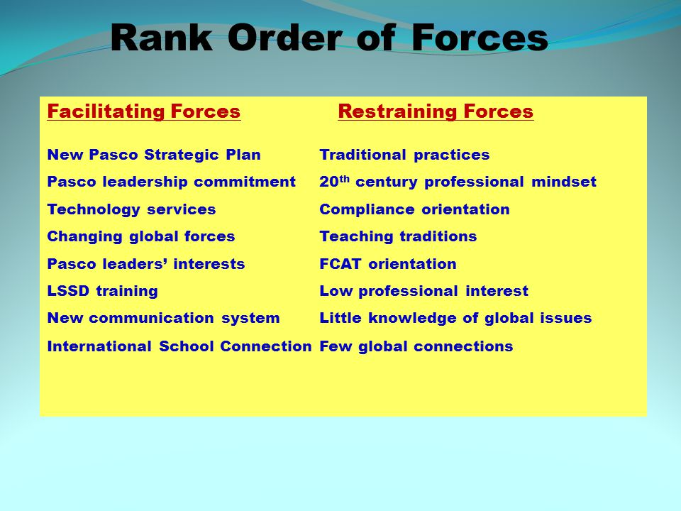 Rank Order of Forces Facilitating Forces Restraining Forces New Pasco Strategic PlanTraditional practices Pasco leadership commitment20 th century professional mindset Technology servicesCompliance orientation Changing global forcesTeaching traditions Pasco leaders' interestsFCAT orientation LSSD trainingLow professional interest New communication systemLittle knowledge of global issues International School ConnectionFew global connections
