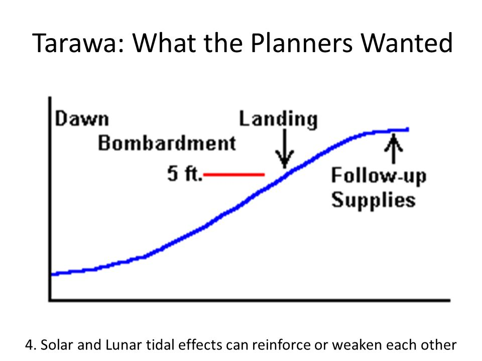 Tarawa: What the Planners Wanted 4. Solar and Lunar tidal effects can reinforce or weaken each other