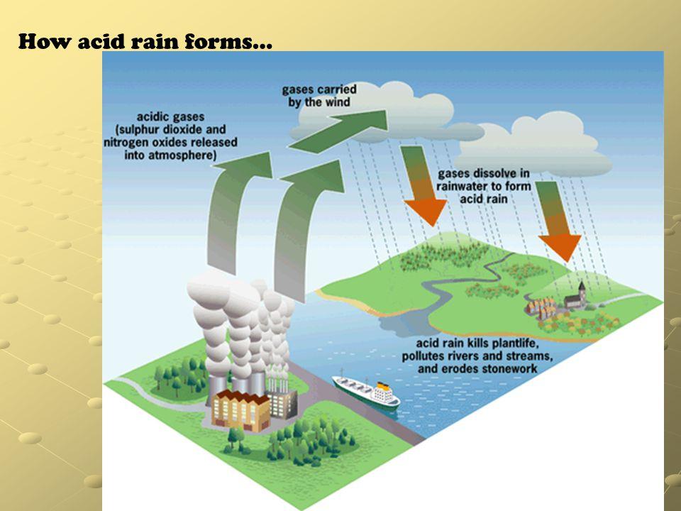 How acid rain forms…