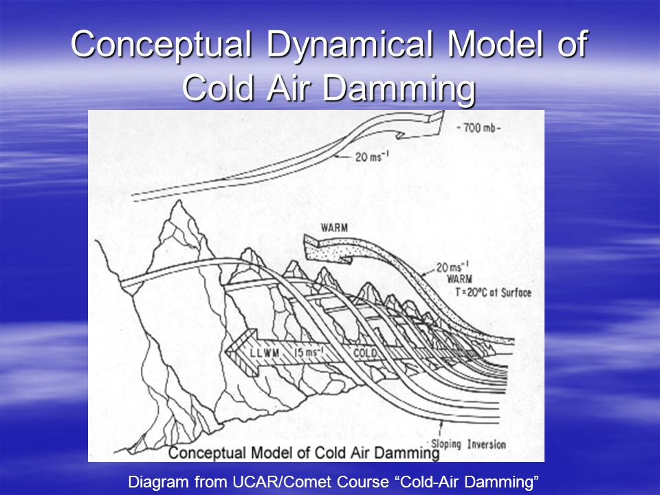 "Conceptual Dynamical Model of Cold Air Damming Diagram from UCAR/Comet Course ""Cold-Air Damming"""