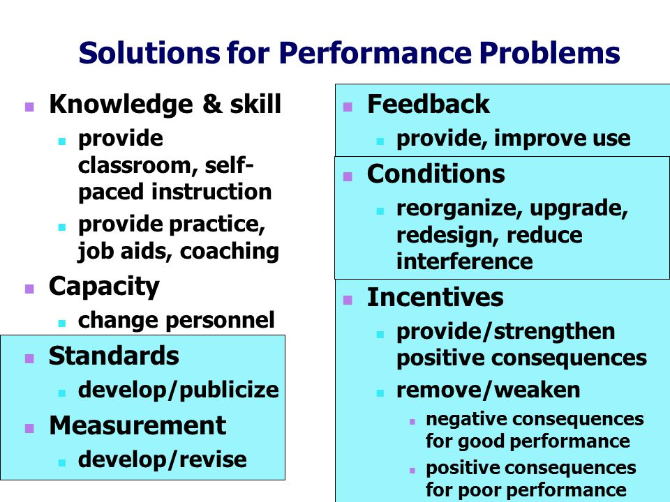 Solutions for Performance Problems Feedback provide, improve use Conditions reorganize, upgrade, redesign, reduce interference Incentives provide/strengthen positive consequences remove/weaken negative consequences for good performance positive consequences for poor performance Knowledge & skill provide classroom, self- paced instruction provide practice, job aids, coaching Capacity change personnel Standards develop/publicize Measurement develop/revise