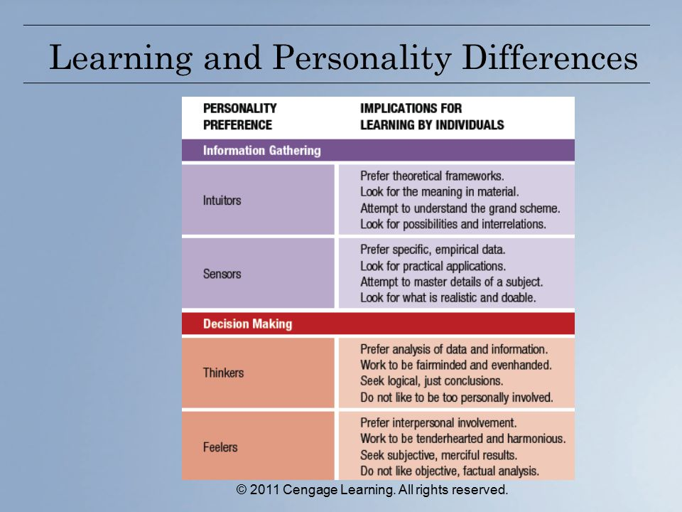 Learning and Personality Differences © 2011 Cengage Learning. All rights reserved.