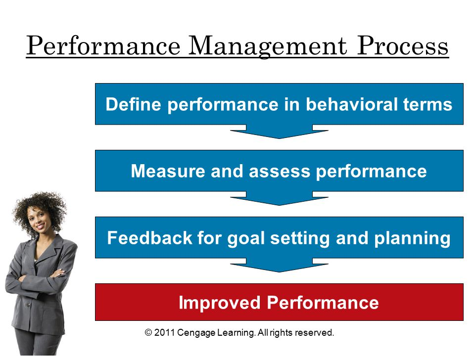 © 2011 Cengage Learning. All rights reserved. Performance Management Process Define performance in behavioral terms Improved Performance Measure and a