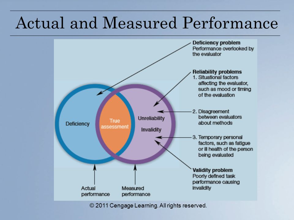 © 2011 Cengage Learning. All rights reserved. Actual and Measured Performance