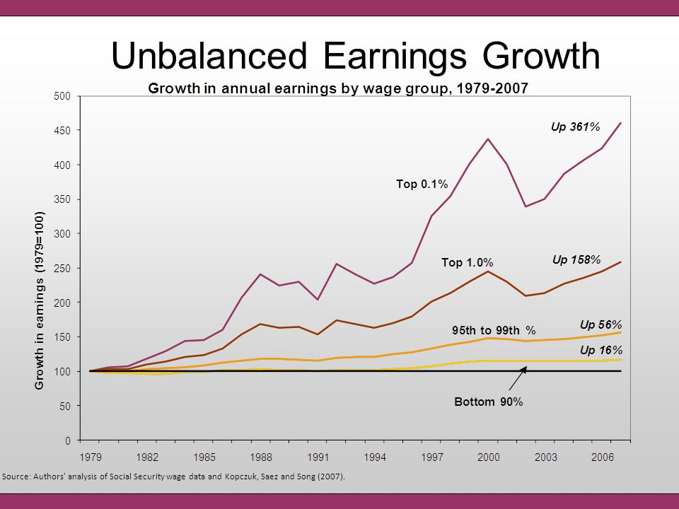 Unbalanced Earnings Growth Source: Authors' analysis of Social Security wage data and Kopczuk, Saez and Song (2007).