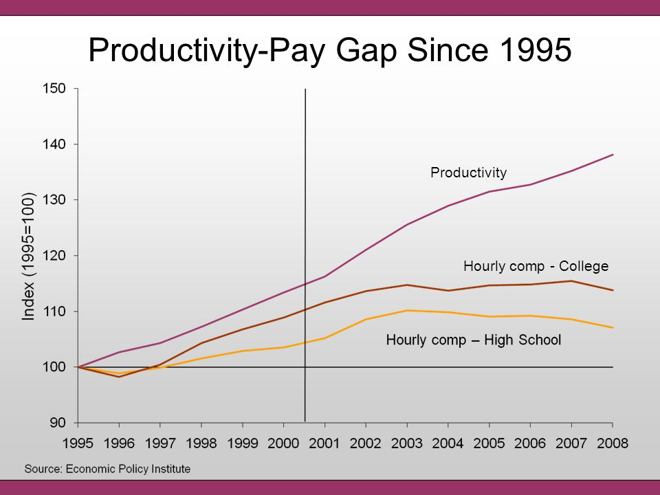 Productivity Hourly comp - College Productivity-Pay Gap Since 1995