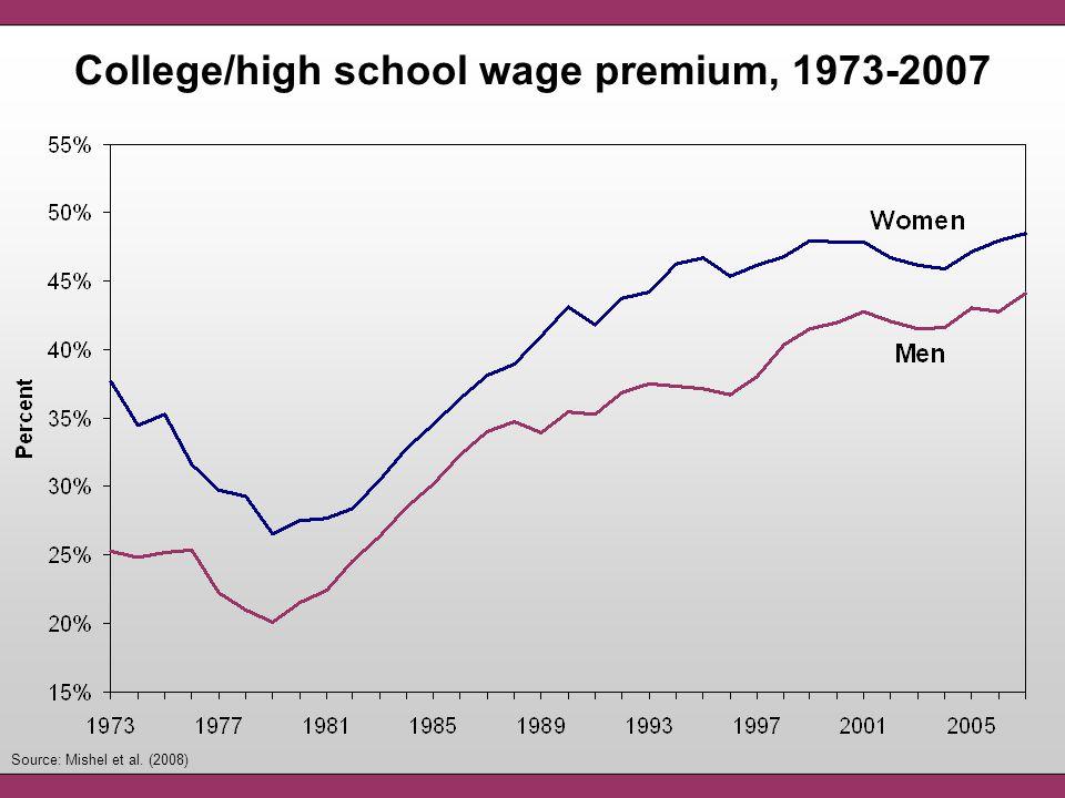 Source: Mishel et al. (2008) College/high school wage premium, 1973-2007