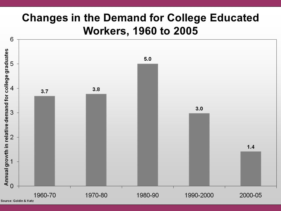 Changes in the Demand for College Educated Workers, 1960 to 2005