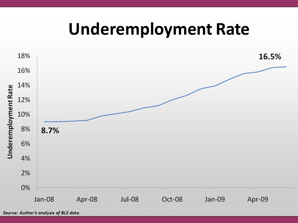 Underemployment Rate Source: Author's analysis of BLS data.
