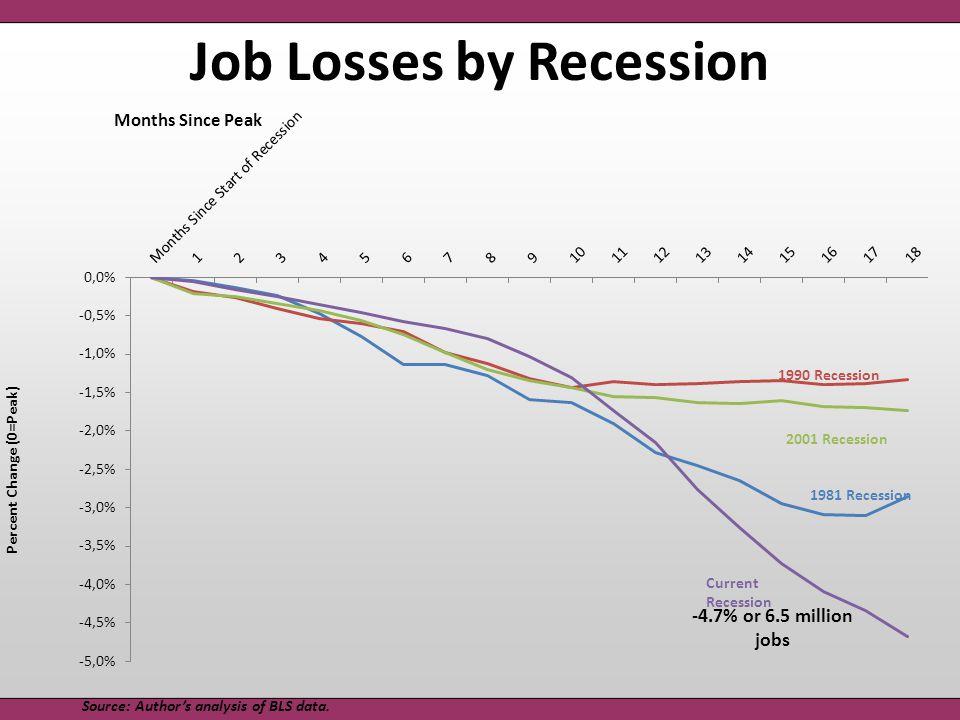 Job Losses by Recession 1981 Recession Current Recession 1990 Recession 2001 Recession Source: Author's analysis of BLS data.