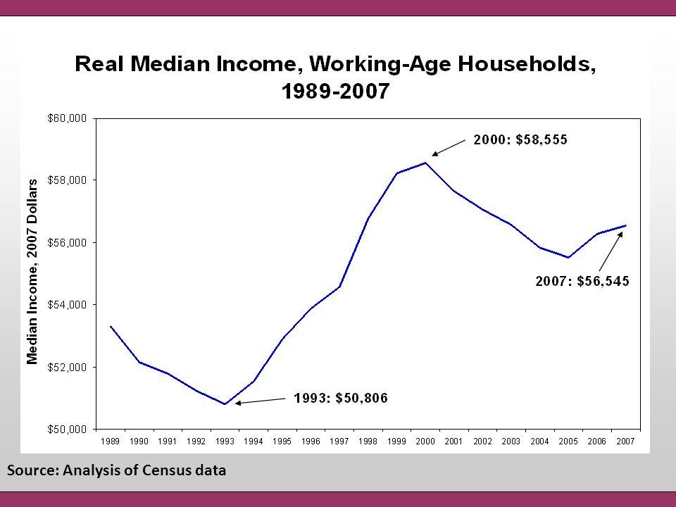 Source: Analysis of Census data