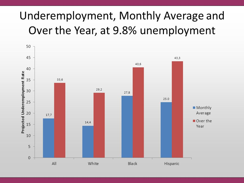 Underemployment, Monthly Average and Over the Year, at 9.8% unemployment