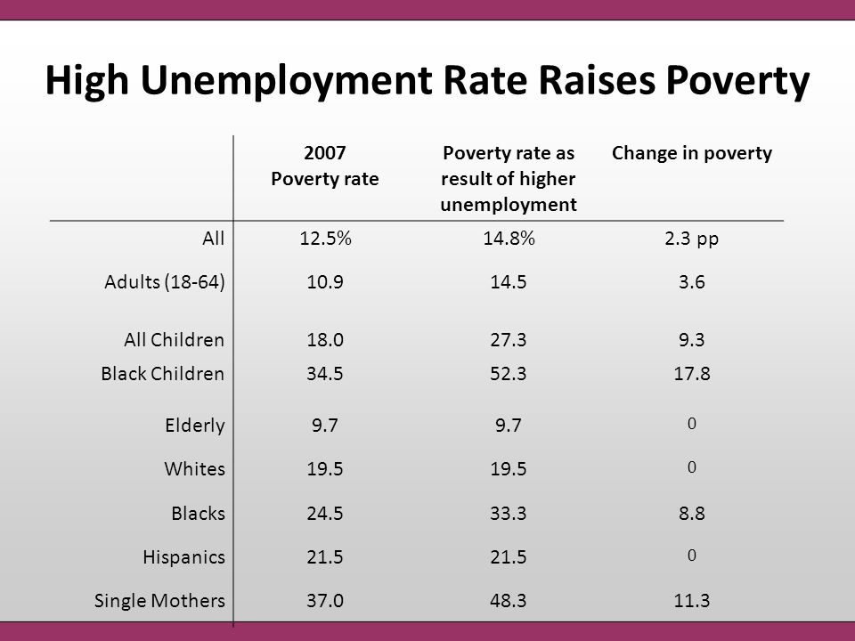High Unemployment Rate Raises Poverty 2007 Poverty rate Poverty rate as result of higher unemployment Change in poverty All12.5%14.8%2.3 pp Adults (18