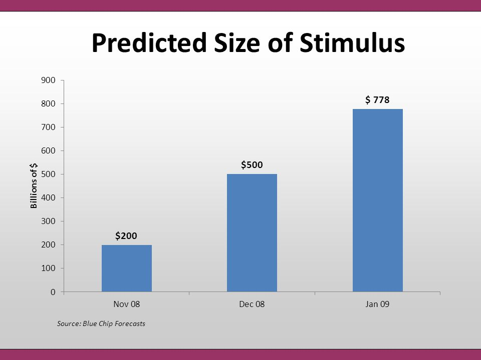 Predicted Size of Stimulus