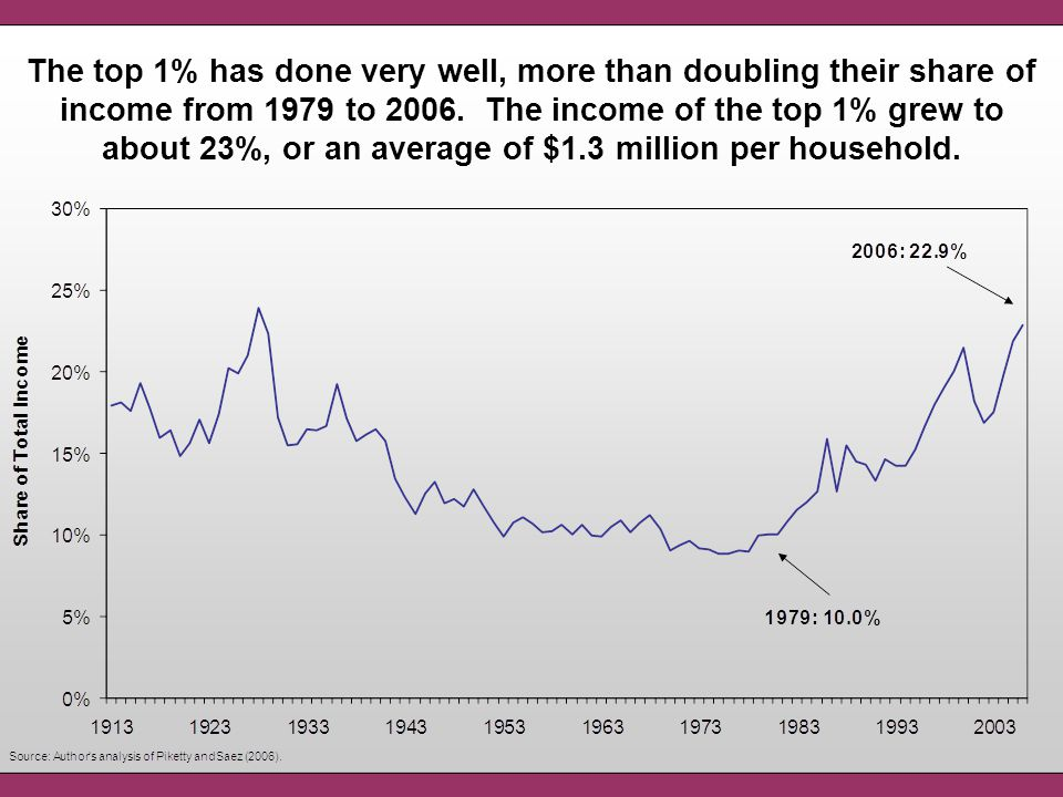 The top 1% has done very well, more than doubling their share of income from 1979 to 2006. The income of the top 1% grew to about 23%, or an average o
