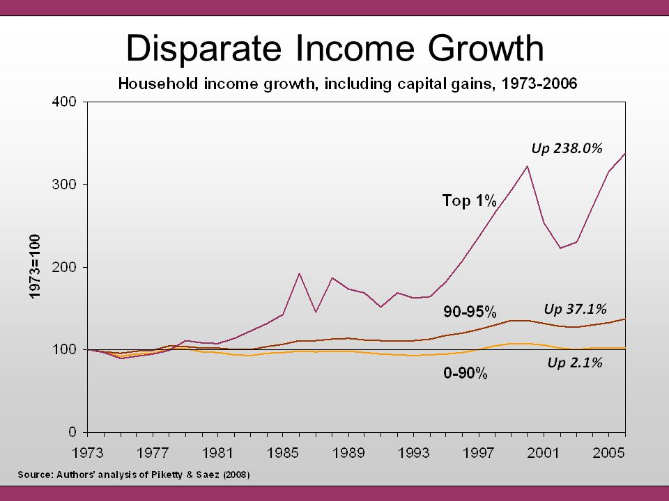 Source: Mishel et al. (2008) High school/less than high school wage premium, 1973-2007