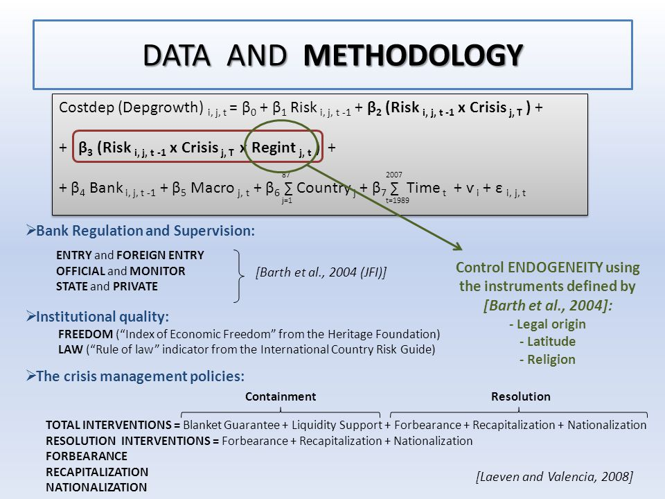 DATA AND METHODOLOGY  Bank Regulation and Supervision:  Institutional quality: FREEDOM ( Index of Economic Freedom from the Heritage Foundation) LAW ( Rule of law indicator from the International Country Risk Guide)  The crisis management policies: ENTRY and FOREIGN ENTRY OFFICIAL and MONITOR STATE and PRIVATE [Barth et al., 2004 (JFI)] TOTAL INTERVENTIONS = Blanket Guarantee + Liquidity Support + Forbearance + Recapitalization + Nationalization RESOLUTION INTERVENTIONS = Forbearance + Recapitalization + Nationalization FORBEARANCE RECAPITALIZATION NATIONALIZATION [Laeven and Valencia, 2008] Costdep (Depgrowth) i, j, t = β 0 + β 1 Risk i, j, t -1 + β 2 (Risk i, j, t -1 x Crisis j, T ) + + β 3 (Risk i, j, t -1 x Crisis j, T x Regint j, t ) + + β 4 Bank i, j, t -1 + β 5 Macro j, t + β 6 ∑ Country j + β 7 ∑ Time t + ѵ i + ε i, j, t Costdep (Depgrowth) i, j, t = β 0 + β 1 Risk i, j, t -1 + β 2 (Risk i, j, t -1 x Crisis j, T ) + + β 3 (Risk i, j, t -1 x Crisis j, T x Regint j, t ) + + β 4 Bank i, j, t -1 + β 5 Macro j, t + β 6 ∑ Country j + β 7 ∑ Time t + ѵ i + ε i, j, t 87 j=1 2007 t=1989 Control ENDOGENEITY using the instruments defined by [Barth et al., 2004]: - Legal origin - Latitude - Religion ContainmentResolution