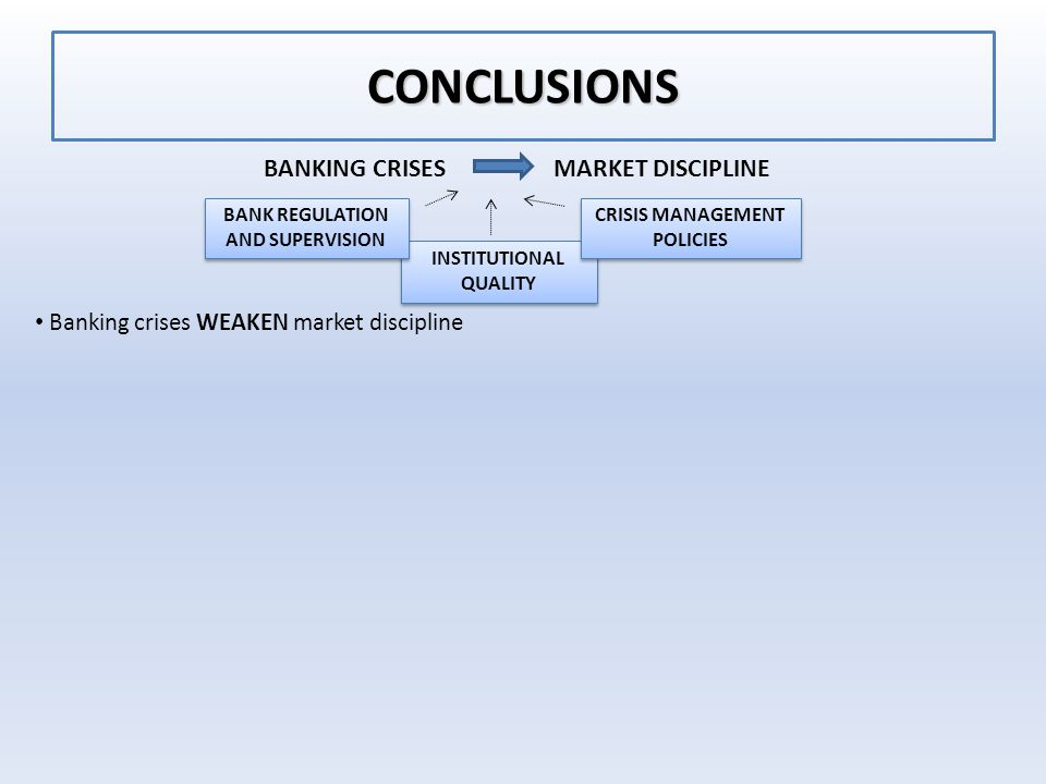 CONCLUSIONS Banking crises WEAKEN market discipline BANKING CRISES MARKET DISCIPLINE INSTITUTIONAL QUALITY BANK REGULATION AND SUPERVISION BANK REGULATION AND SUPERVISION CRISIS MANAGEMENT POLICIES