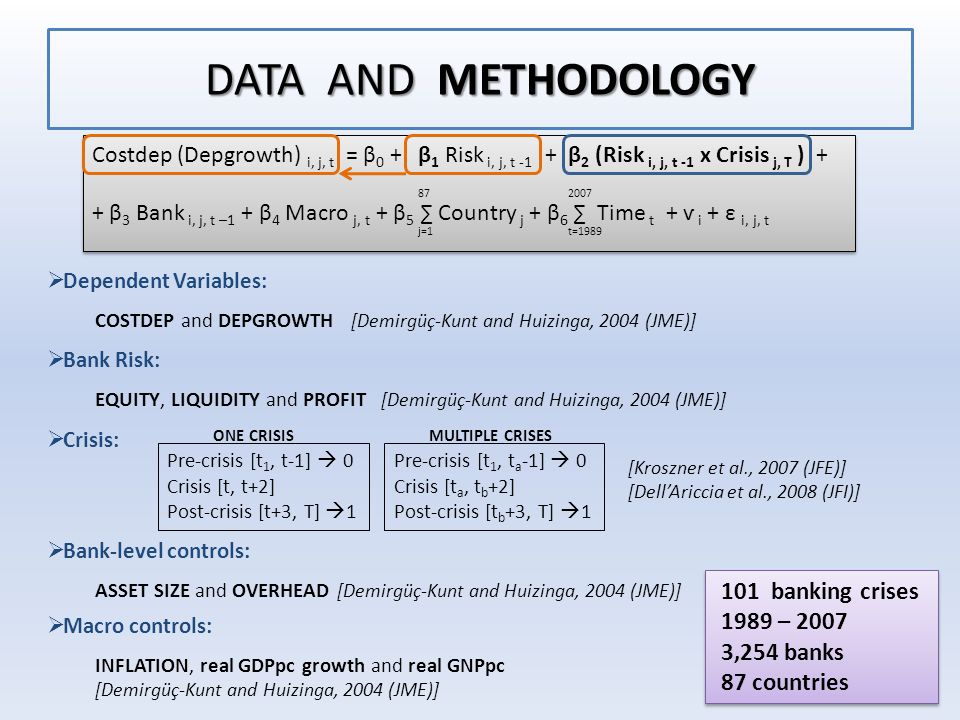 DATA AND METHODOLOGY  Dependent Variables: COSTDEP and DEPGROWTH [Demirgüç-Kunt and Huizinga, 2004 (JME)]  Bank Risk: EQUITY, LIQUIDITY and PROFIT [Demirgüç-Kunt and Huizinga, 2004 (JME)]  Crisis: Costdep (Depgrowth) i, j, t = β 0 + β 1 Risk i, j, t -1 + β 2 (Risk i, j, t -1 x Crisis j, T ) + + β 3 Bank i, j, t –1 + β 4 Macro j, t + β 5 ∑ Country j + β 6 ∑ Time t + ѵ i + ε i, j, t Costdep (Depgrowth) i, j, t = β 0 + β 1 Risk i, j, t -1 + β 2 (Risk i, j, t -1 x Crisis j, T ) + + β 3 Bank i, j, t –1 + β 4 Macro j, t + β 5 ∑ Country j + β 6 ∑ Time t + ѵ i + ε i, j, t 87 j=1t=1989 2007 Pre-crisis [t 1, t-1]  0 Crisis [t, t+2] Post-crisis [t+3, T]  1 Pre-crisis [t 1, t a -1]  0 Crisis [t a, t b +2] Post-crisis [t b +3, T]  1 [Kroszner et al., 2007 (JFE)] [Dell'Ariccia et al., 2008 (JFI)] ONE CRISIS MULTIPLE CRISES  Bank-level controls: ASSET SIZE and OVERHEAD [Demirgüç-Kunt and Huizinga, 2004 (JME)]  Macro controls: INFLATION, real GDPpc growth and real GNPpc [Demirgüç-Kunt and Huizinga, 2004 (JME)] 101 banking crises 1989 – 2007 3,254 banks 87 countries 101 banking crises 1989 – 2007 3,254 banks 87 countries