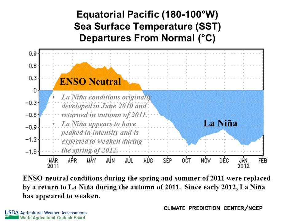 Equatorial Pacific (180-100°W) Sea Surface Temperature (SST) Departures From Normal (°C) ENSO-neutral conditions during the spring and summer of 2011 were replaced by a return to La Niña during the autumn of 2011.