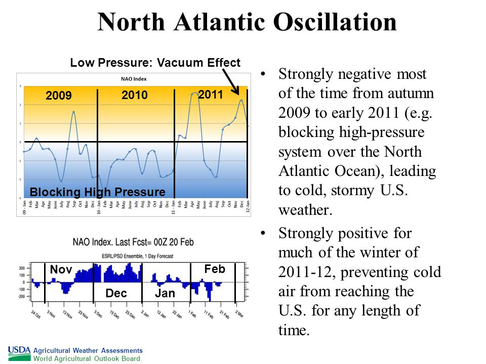 North Atlantic Oscillation Strongly negative most of the time from autumn 2009 to early 2011 (e.g.