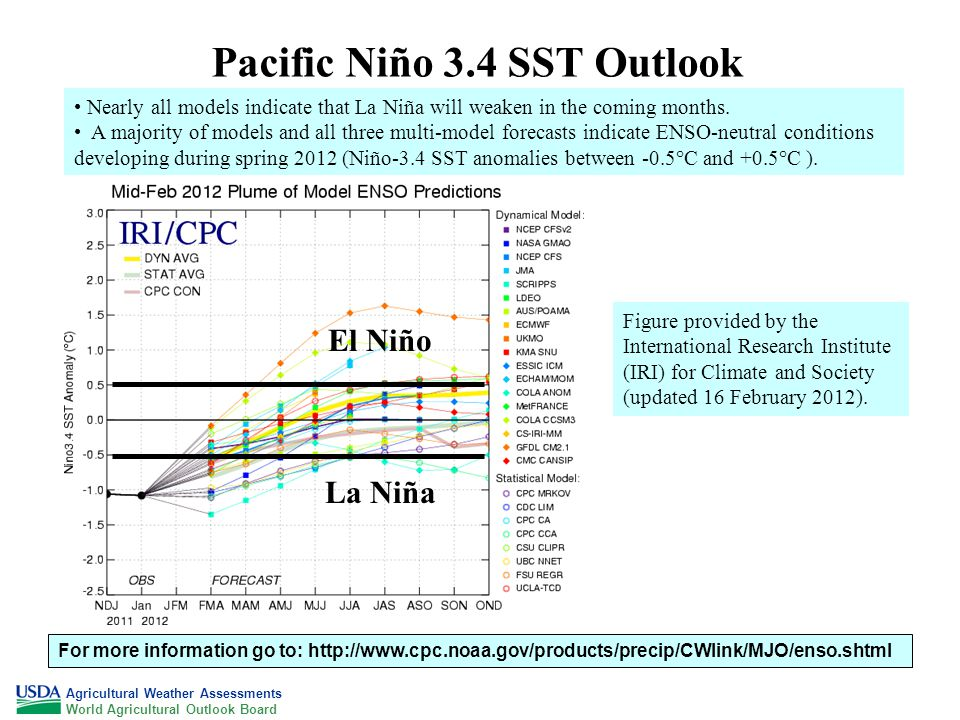 Pacific Niño 3.4 SST Outlook Agricultural Weather Assessments World Agricultural Outlook Board For more information go to:   Figure provided by the International Research Institute (IRI) for Climate and Society (updated 16 February 2012).
