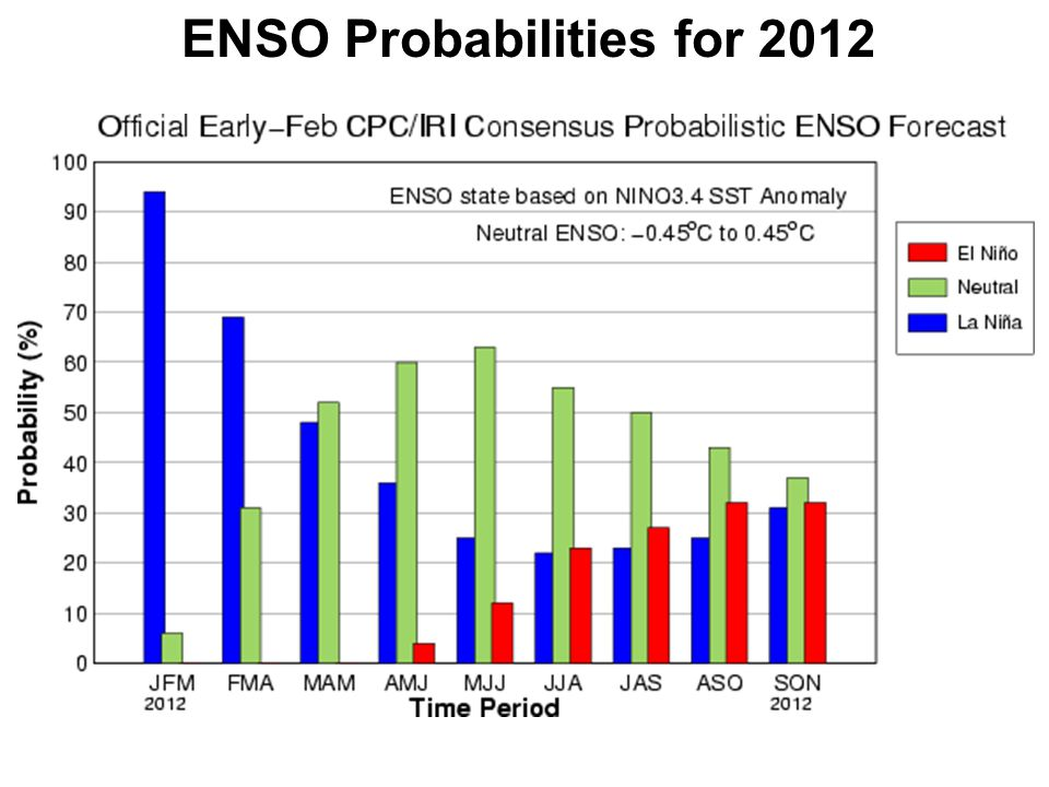 ENSO Probabilities for 2012