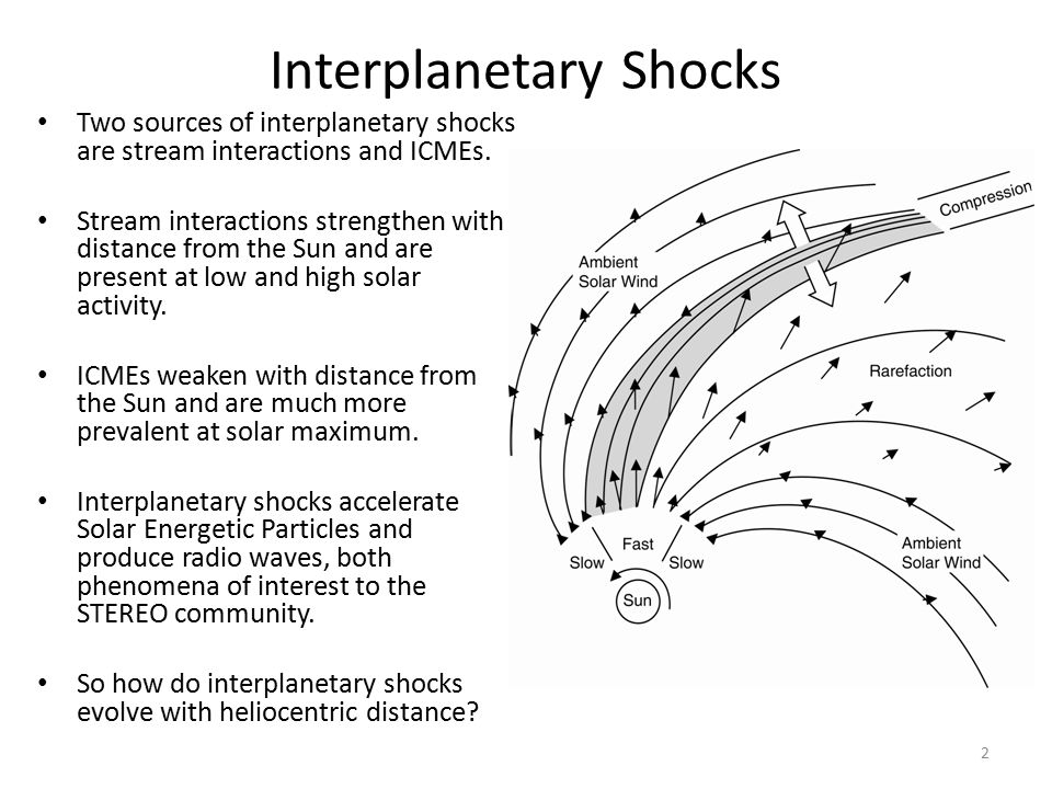 Shock Identification Helios obtained data from 0.29 to 1.0 AU in the period 1975 to 1984.