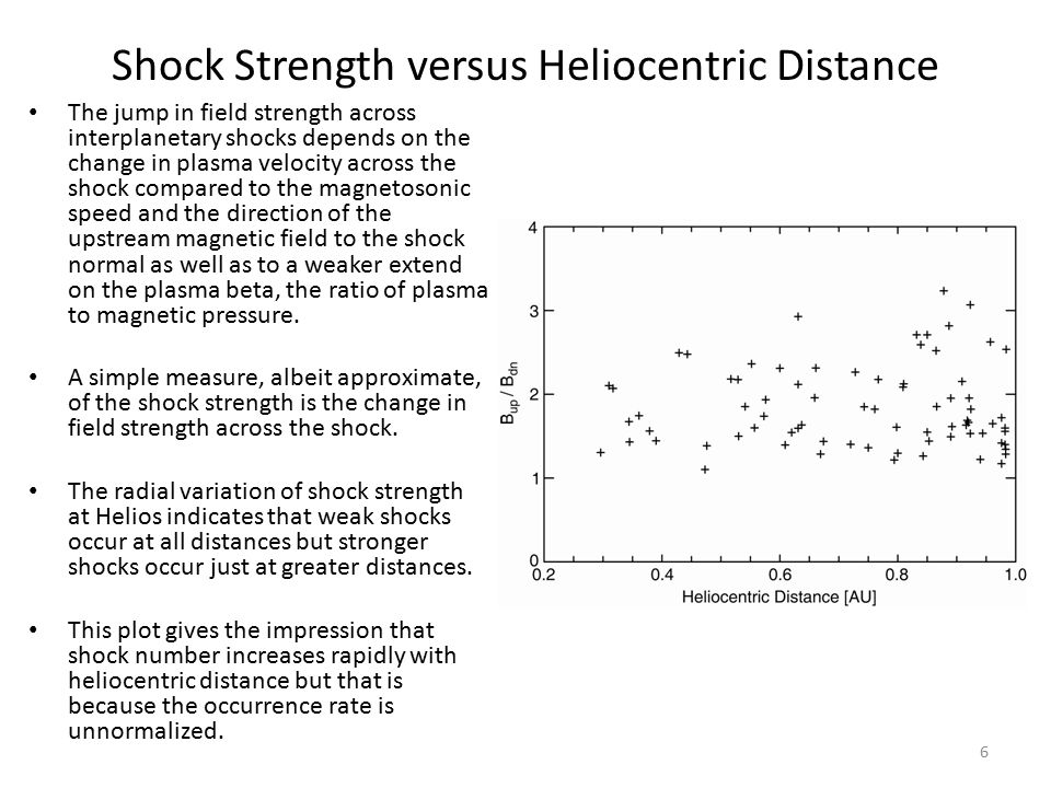 Shock Occurrence Rate versus Distance If we normalize for the availability of data at each distance, we see a slight increase in shock occurrence with radial distance.